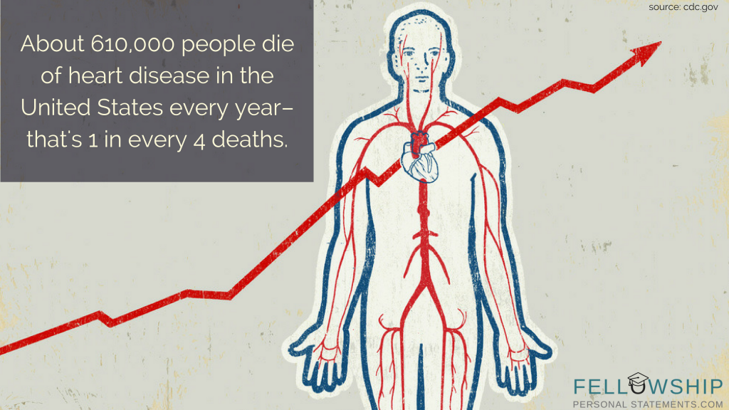 facts about cardiology