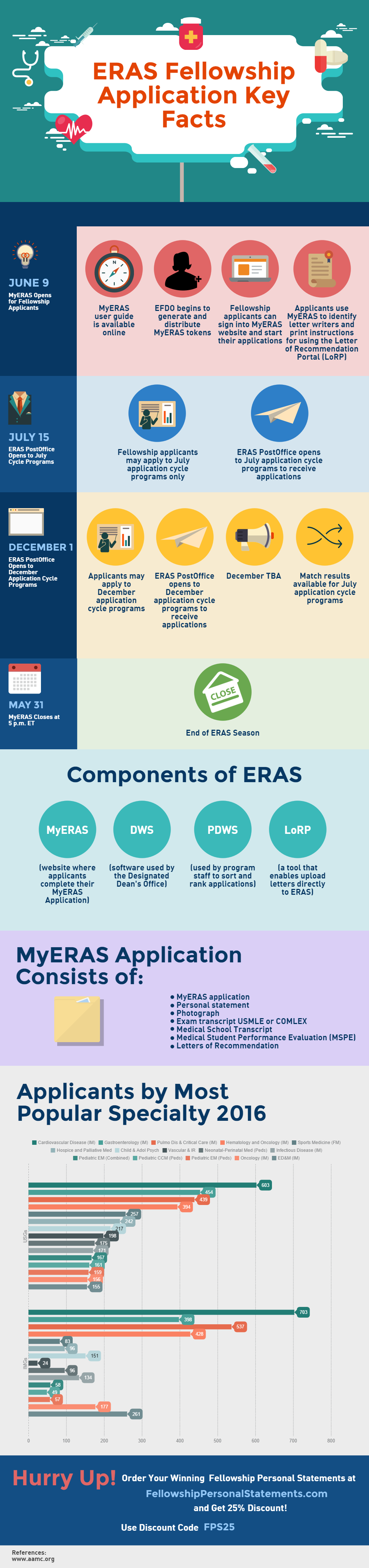 ERAS Fellowship Application
