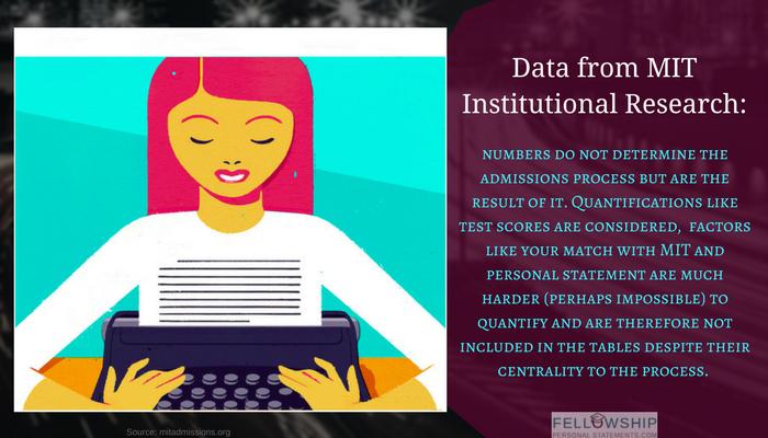 fellowship personal statement fact