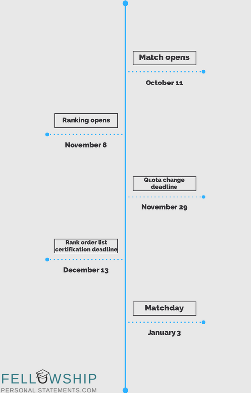 fellowship application timeline