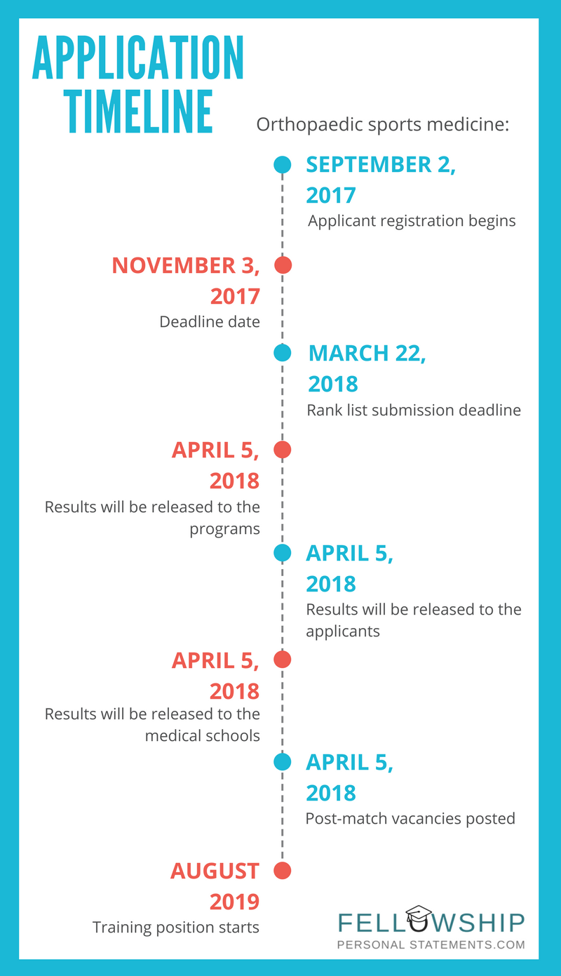 application timeline for orthopaedic sports medicine