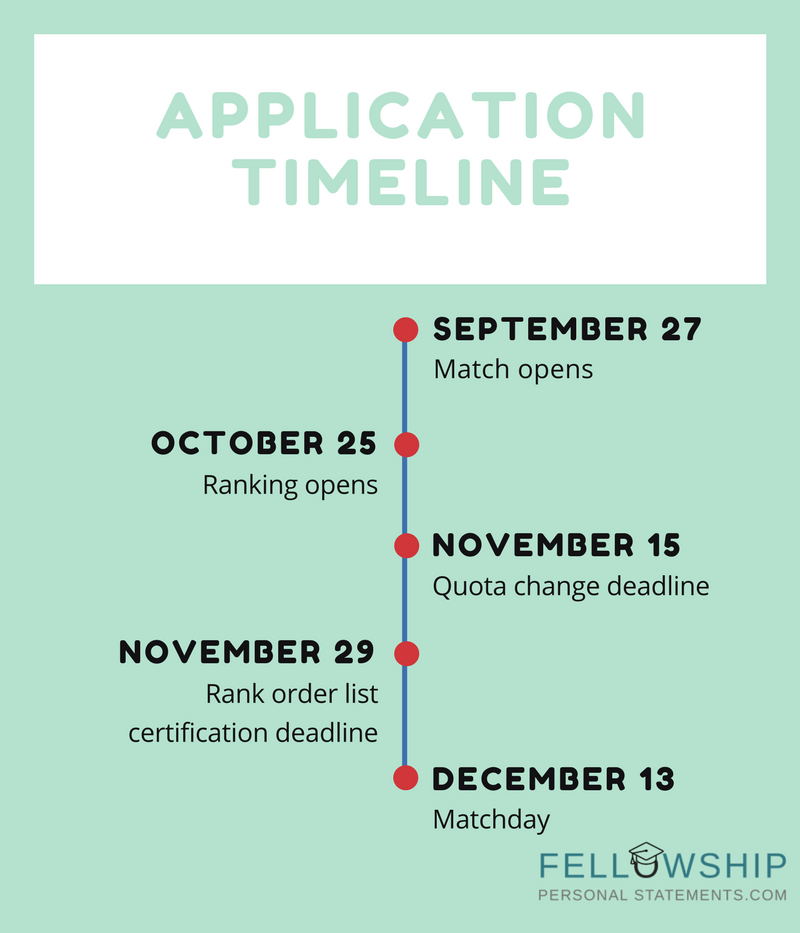 pediatric gastroenterology application timeline
